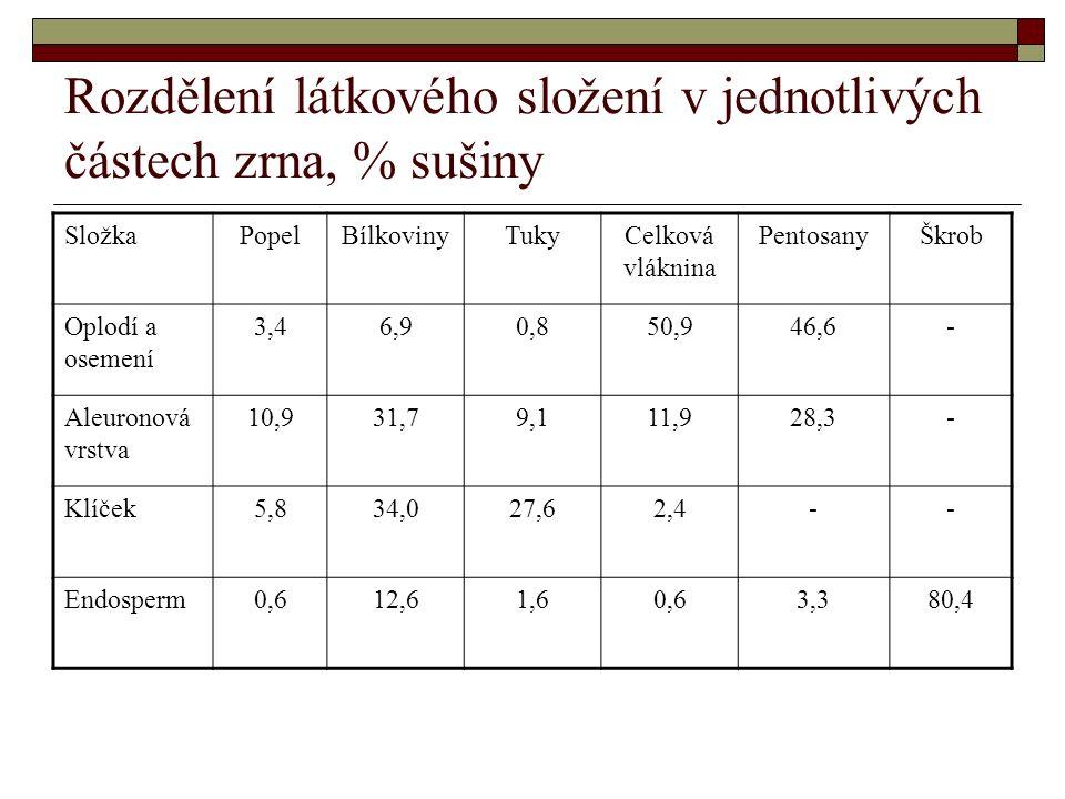 Rozdělení látkového složení v jednotlivých částech zrna, % sušiny SložkaPopelBílkovinyTukyCelková vláknina PentosanyŠkrob Oplodí a osemení 3,46,90,850