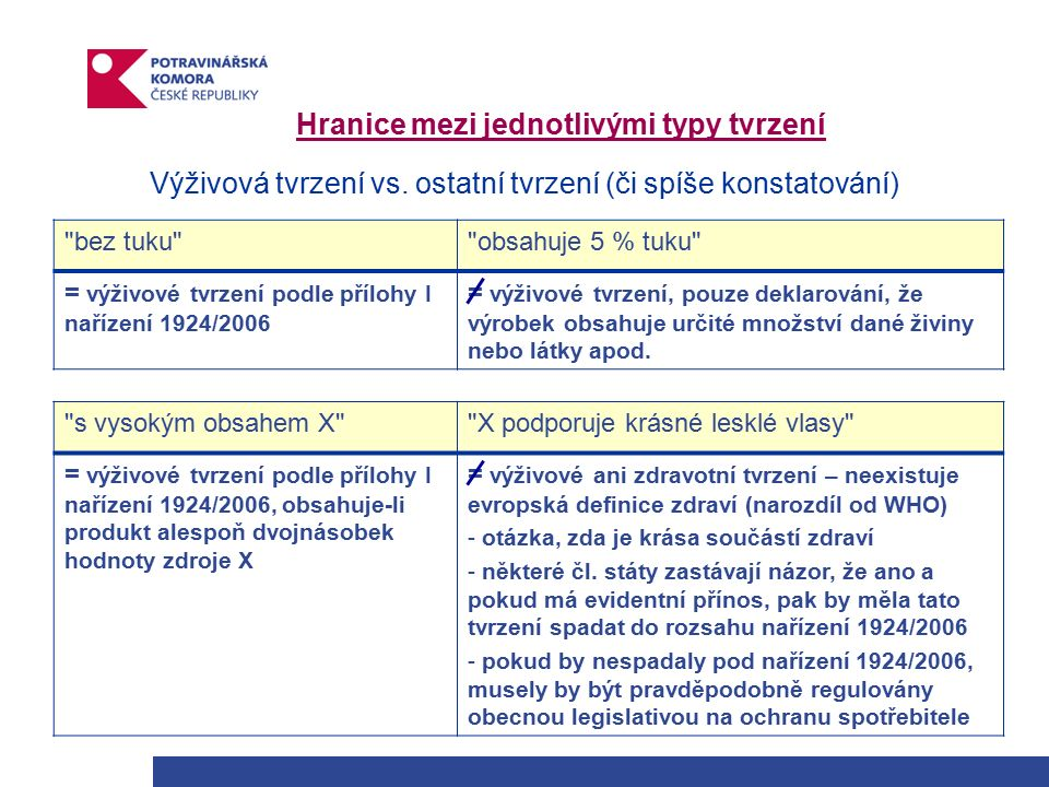 Hranice mezi jednotlivými typy tvrzení Výživová tvrzení vs.