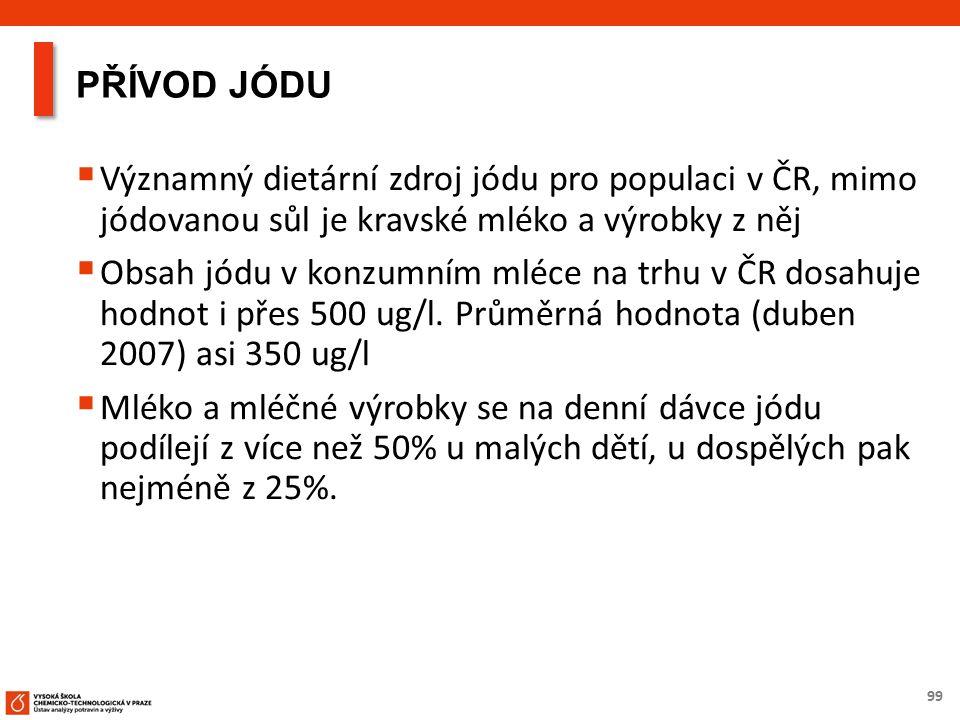 99 PŘÍVOD JÓDU  Významný dietární zdroj jódu pro populaci v ČR, mimo jódovanou sůl je kravské mléko a výrobky z něj  Obsah jódu v konzumním mléce na trhu v ČR dosahuje hodnot i přes 500 ug/l.