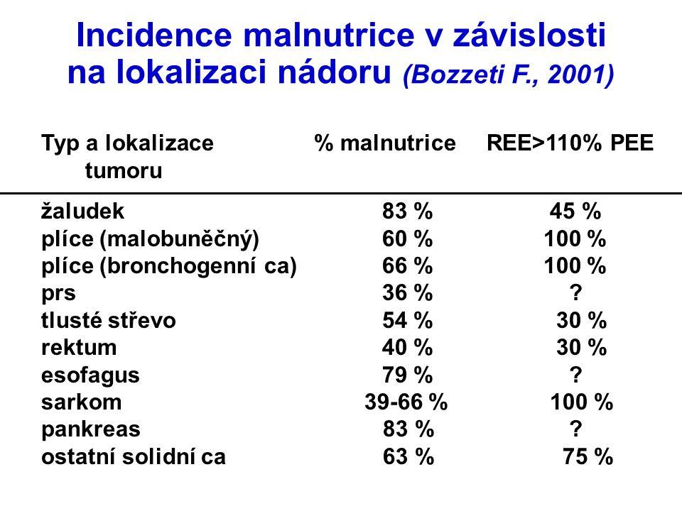 Incidence malnutrice v závislosti na lokalizaci nádoru (Bozzeti F., 2001) Typ a lokalizace% malnutrice REE>110% PEE tumoru žaludek 83 % 45 % plíce (ma