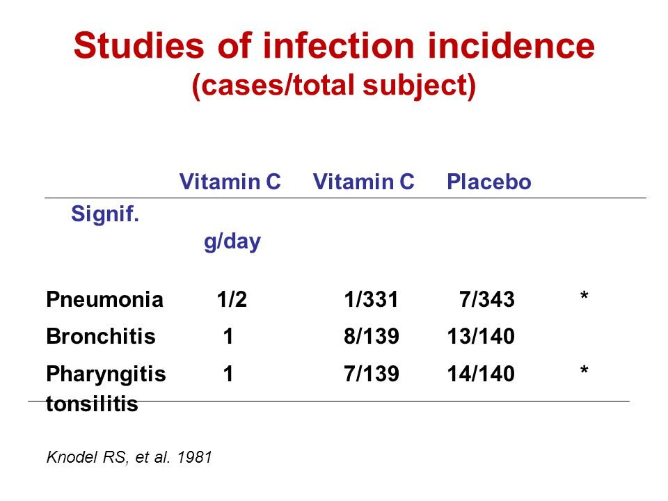 Studies of infection incidence (cases/total subject) Vitamin C Vitamin C Placebo Signif.