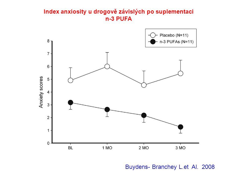 Buydens- Branchey L.et Al. 2008 Index anxiosity u drogově závislých po suplementaci n-3 PUFA