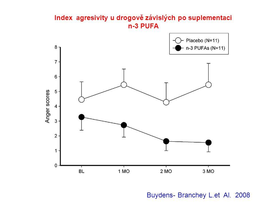 Index agresivity u drogově závislých po suplementaci n-3 PUFA Buydens- Branchey L.et Al. 2008