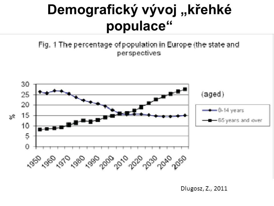 """Demografický vývoj """"křehké populace"""" Dlugosz, Z., 2011"""