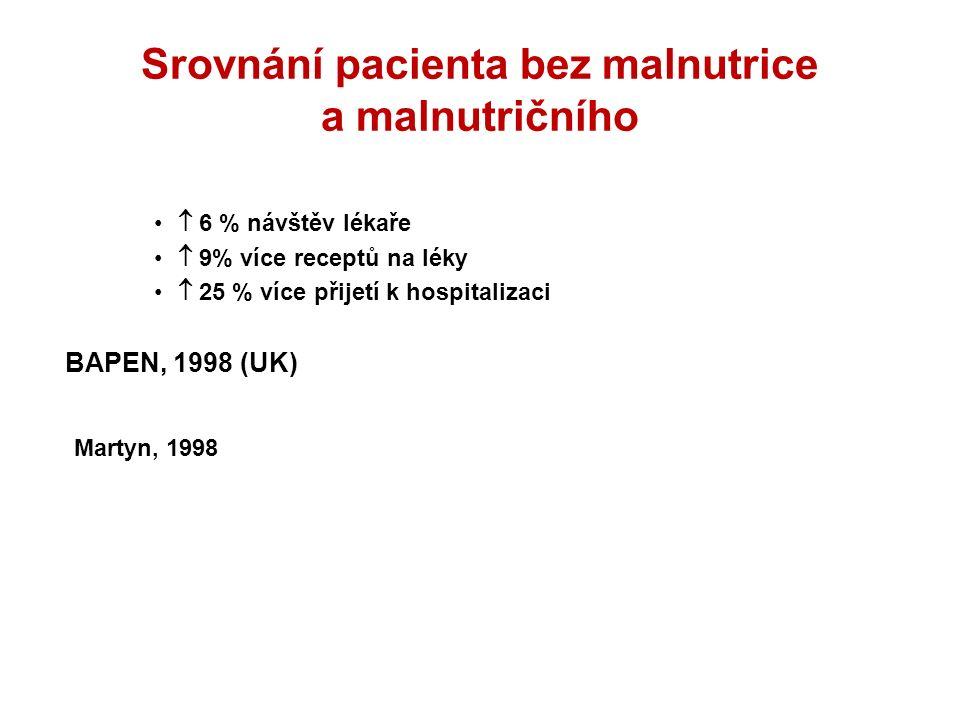 Srovnání pacienta bez malnutrice a malnutričního  6 % návštěv lékaře  9% více receptů na léky  25 % více přijetí k hospitalizaci BAPEN, 1998 (UK) M