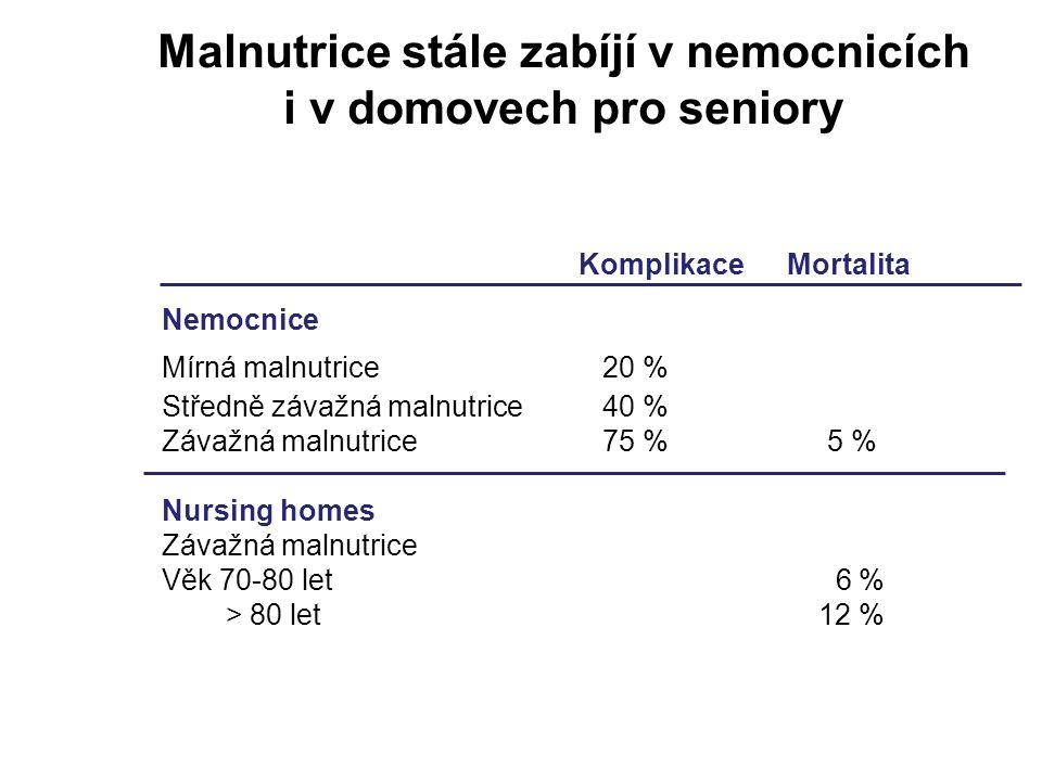 Malnutrice stále zabíjí v nemocnicích i v domovech pro seniory Komplikace Mortalita Nemocnice Mírná malnutrice 20 % Středně závažná malnutrice 40 % Zá