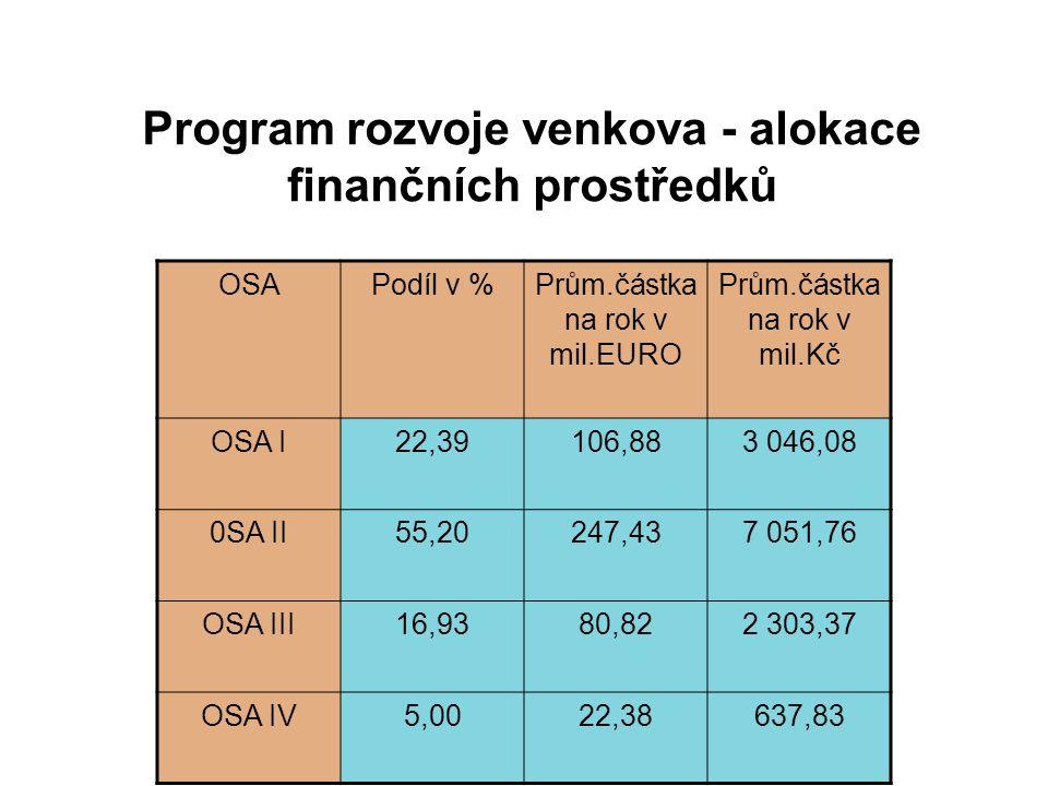 Program rozvoje venkova - alokace finančních prostředků OSAPodíl v %Prům.částka na rok v mil.EURO Prům.částka na rok v mil.Kč OSA I22,39106,883 046,08 0SA II55,20247,437 051,76 OSA III16,9380,822 303,37 OSA IV5,0022,38637,83
