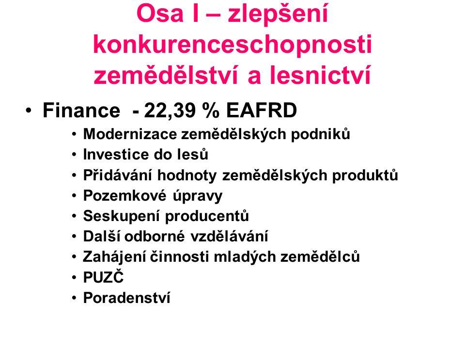 Osa I – zlepšení konkurenceschopnosti zemědělství a lesnictví Finance - 22,39 % EAFRD Modernizace zemědělských podniků Investice do lesů Přidávání hodnoty zemědělských produktů Pozemkové úpravy Seskupení producentů Další odborné vzdělávání Zahájení činnosti mladých zemědělců PUZČ Poradenství