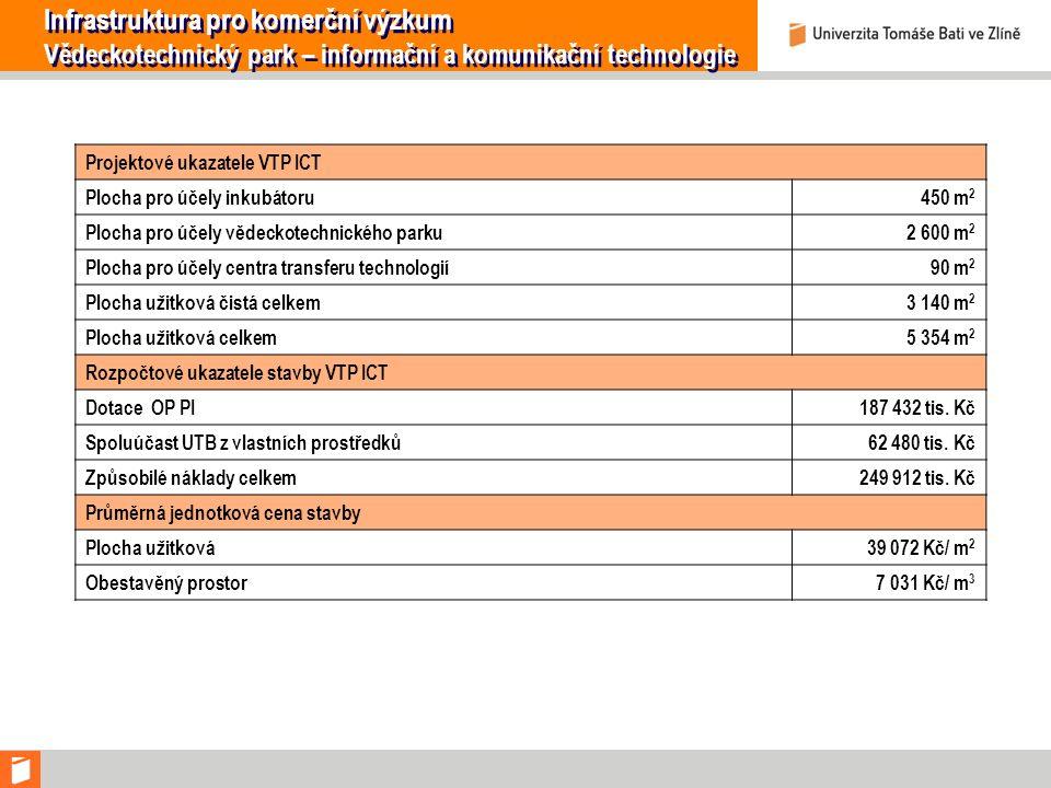 Projektové ukazatele VTP ICT Plocha pro účely inkubátoru450 m 2 Plocha pro účely vědeckotechnického parku2 600 m 2 Plocha pro účely centra transferu t