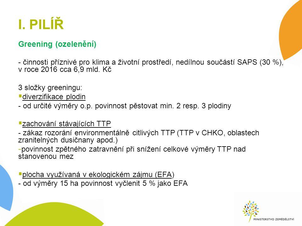 I. PILÍŘ Greening (ozelenění) - činnosti příznivé pro klima a životní prostředí, nedílnou součástí SAPS (30 %), v roce 2016 cca 6,9 mld. Kč 3 složky g