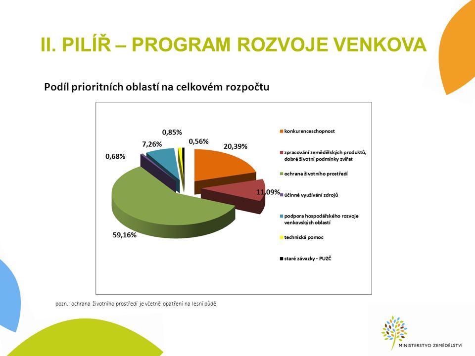 II. PILÍŘ – PROGRAM ROZVOJE VENKOVA Podíl prioritních oblastí na celkovém rozpočtu pozn.: ochrana životního prostředí je včetně opatření na lesní půdě