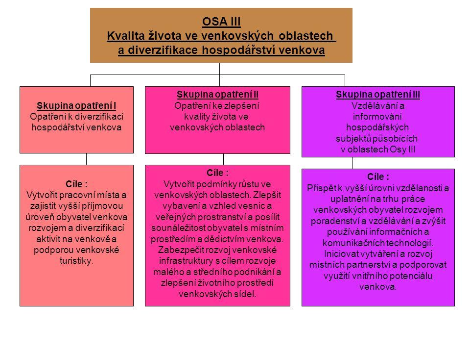 OSA III Kvalita života ve venkovských oblastech a diverzifikace hospodářství venkova Skupina opatření I Opatření k diverzifikaci hospodářství venkova Skupina opatření II Opatření ke zlepšení kvality života ve venkovských oblastech Cíle : Vytvořit pracovní místa a zajistit vyšší příjmovou úroveň obyvatel venkova rozvojem a diverzifikací aktivit na venkově a podporou venkovské turistiky.