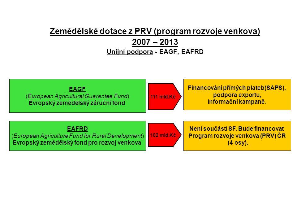 Zemědělské dotace z PRV (program rozvoje venkova) 2007 – 2013 Unijní podpora - EAGF, EAFRD EAGF (European Agricultural Guarantee Fund) Evropský zemědělský záruční fond EAFRD (European Agriculture Fund for Rural Development) Evropský zemědělský fond pro rozvoj venkova Financování přímých plateb(SAPS), podpora exportu, informační kampaně.