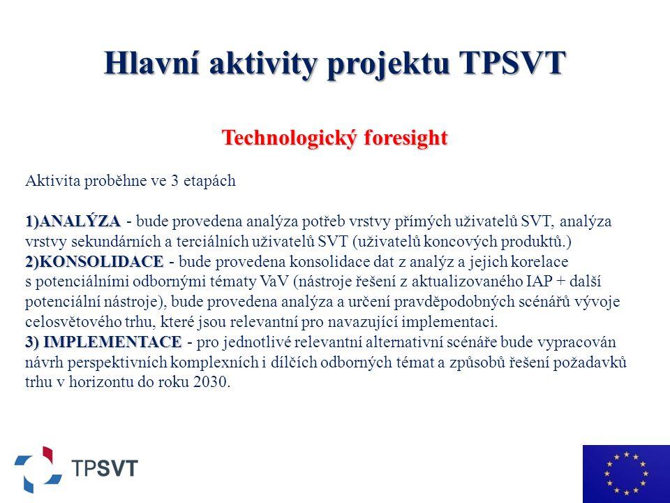 Hlavní aktivity projektu TPSVT Technologický foresight Aktivita proběhne ve 3 etapách 1)ANALÝZA 1)ANALÝZA - bude provedena analýza potřeb vrstvy přímých uživatelů SVT, analýza vrstvy sekundárních a terciálních uživatelů SVT (uživatelů koncových produktů.) 2)KONSOLIDACE 2)KONSOLIDACE - bude provedena konsolidace dat z analýz a jejich korelace s potenciálními odbornými tématy VaV (nástroje řešení z aktualizovaného IAP + další potenciální nástroje), bude provedena analýza a určení pravděpodobných scénářů vývoje celosvětového trhu, které jsou relevantní pro navazující implementaci.
