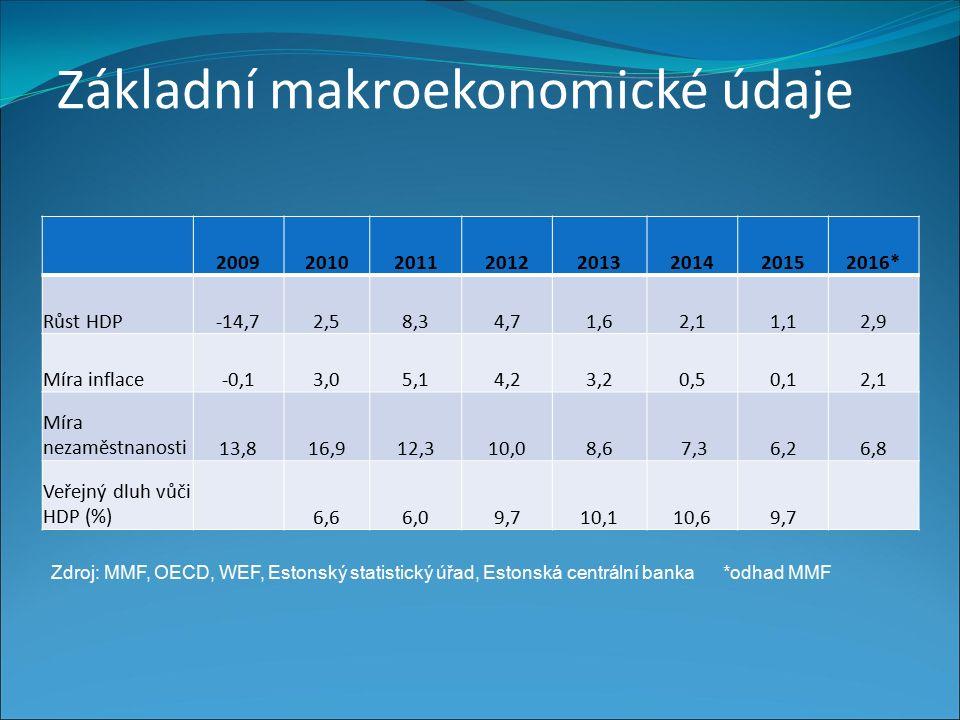 Základní makroekonomické údaje Zdroj: MMF, OECD, WEF, Estonský statistický úřad, Eesti Pank* Odhad MMF 20092010201120122013201420152016* Růst HDP-14,72,58,34,71,62,11,12,9 Míra inflace-0,13,05,14,23,20,50,12,1 Míra nezaměstnanosti13,816,912,310,08,6 7,36,26,8 Veřejný dluh vůči HDP (%)6,66,09,710,110,69,7 Zdroj: MMF, OECD, WEF, Estonský statistický úřad, Estonská centrální banka*odhad MMF