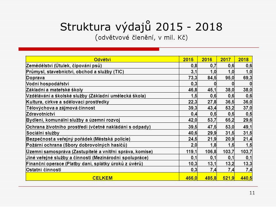 Struktura výdajů 2015 - 2018 ( odvětvové členění, v mil.