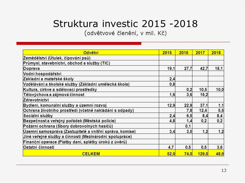 Struktura investic 2015 -2018 ( odvětvové členění, v mil.
