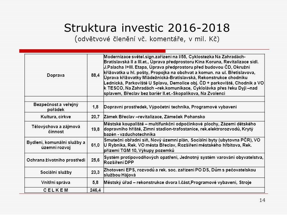 Struktura investic 2016-2018 ( odvětvové členění vč.
