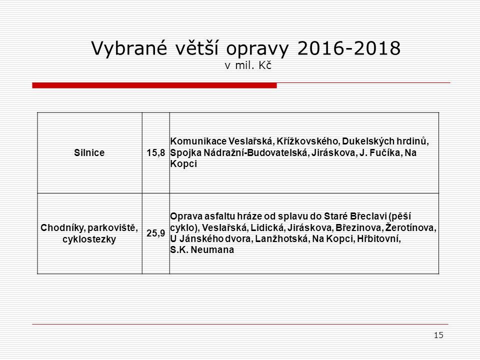 Vybrané větší opravy 2016-2018 v mil.