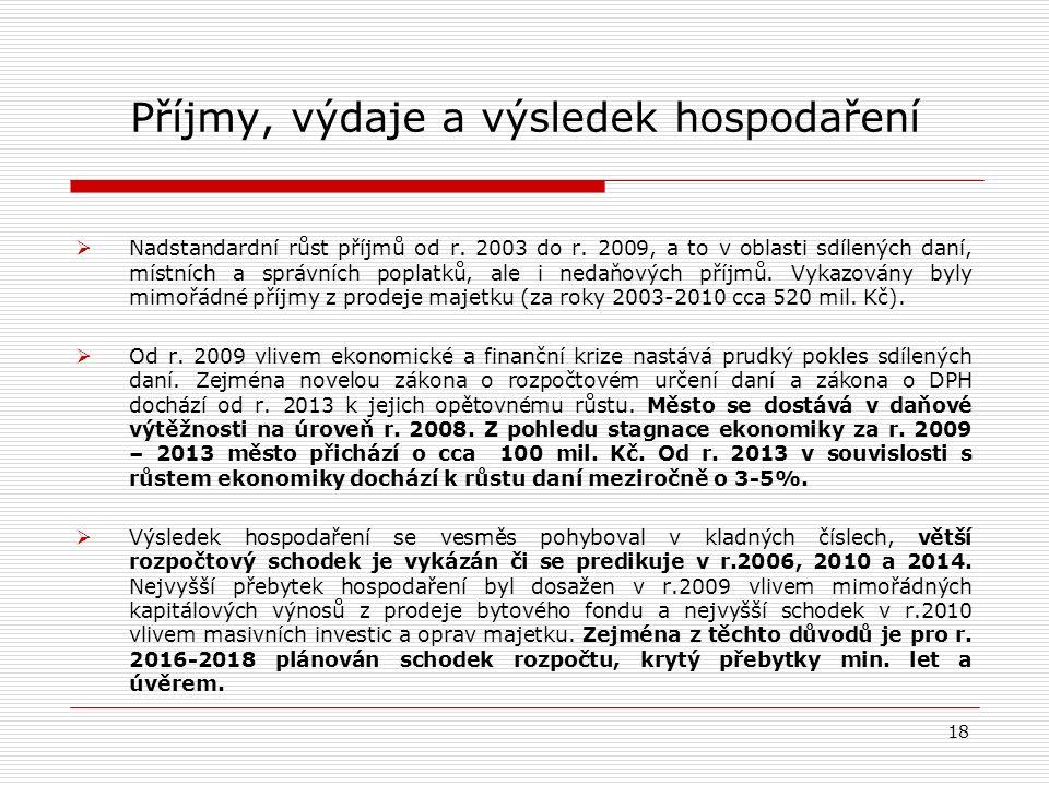 Příjmy, výdaje a výsledek hospodaření  Nadstandardní růst příjmů od r.