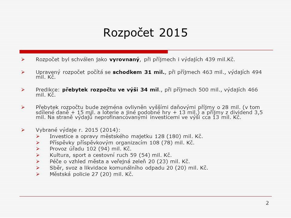 Rozpočet 2015  Rozpočet byl schválen jako vyrovnaný, při příjmech i výdajích 439 mil.Kč.