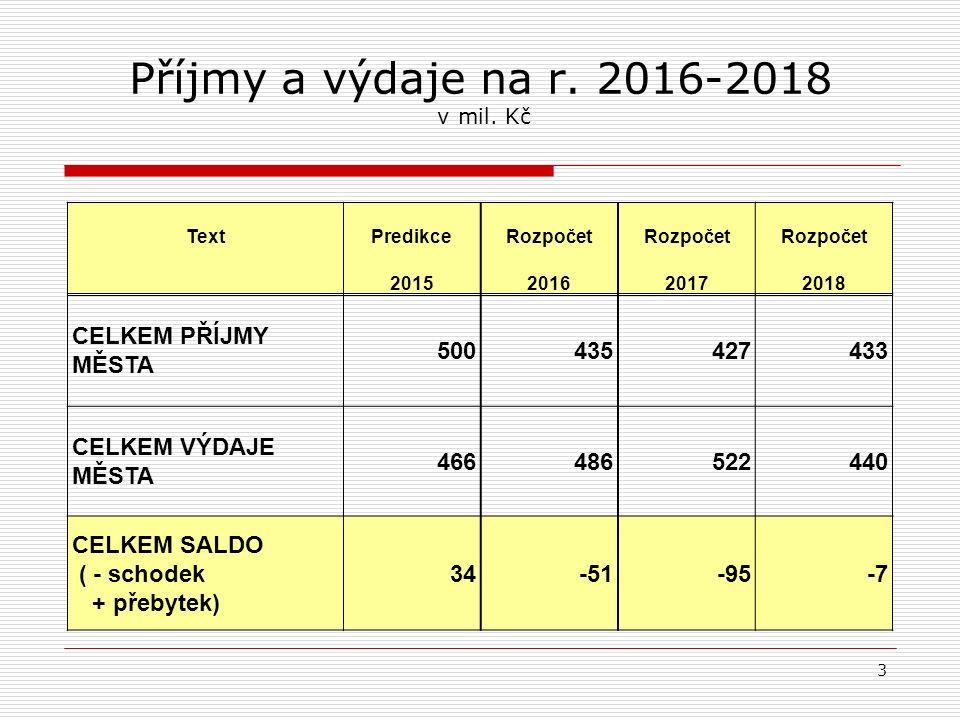 Příjmy a výdaje na r.2016-2018 druhové členění v mil.