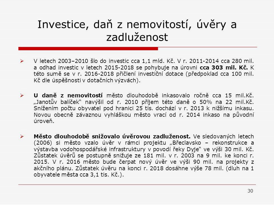 Investice, daň z nemovitostí, úvěry a zadluženost  V letech 2003–2010 šlo do investic cca 1,1 mld.
