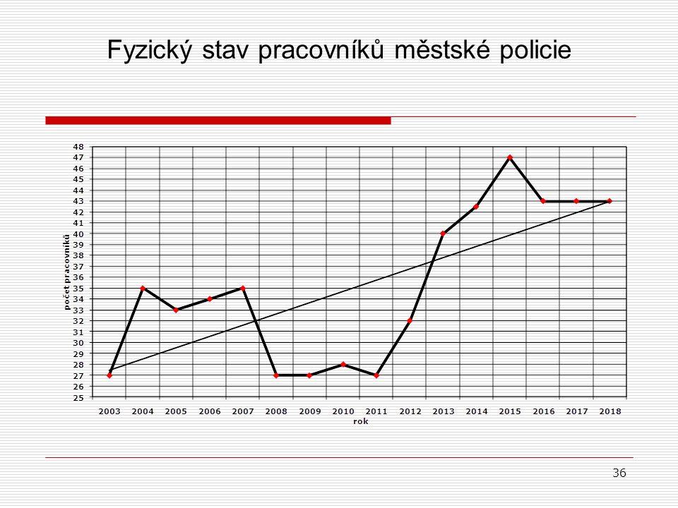 Fyzický stav pracovníků městské policie 36