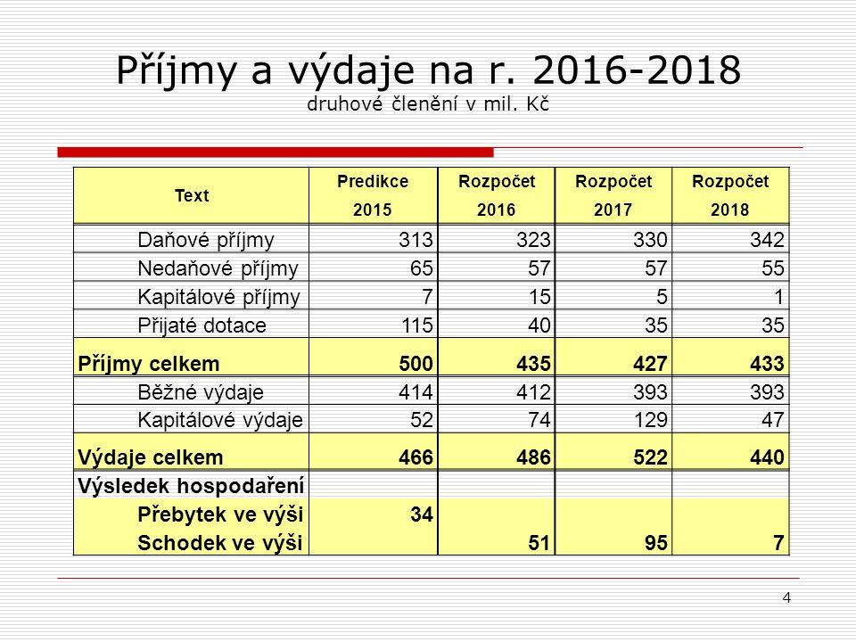 Základní struktura návrhu rozpočtu 2016 (údaje v mil. Kč) 5