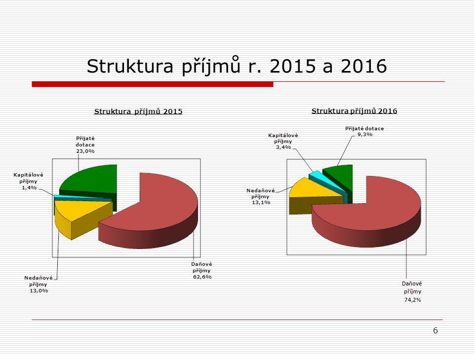 Struktura příjmů r. 2015 a 2016 6