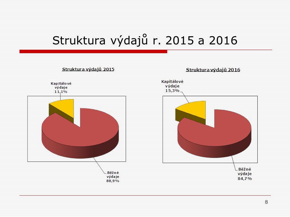 Struktura výdajů r. 2015 a 2016 8