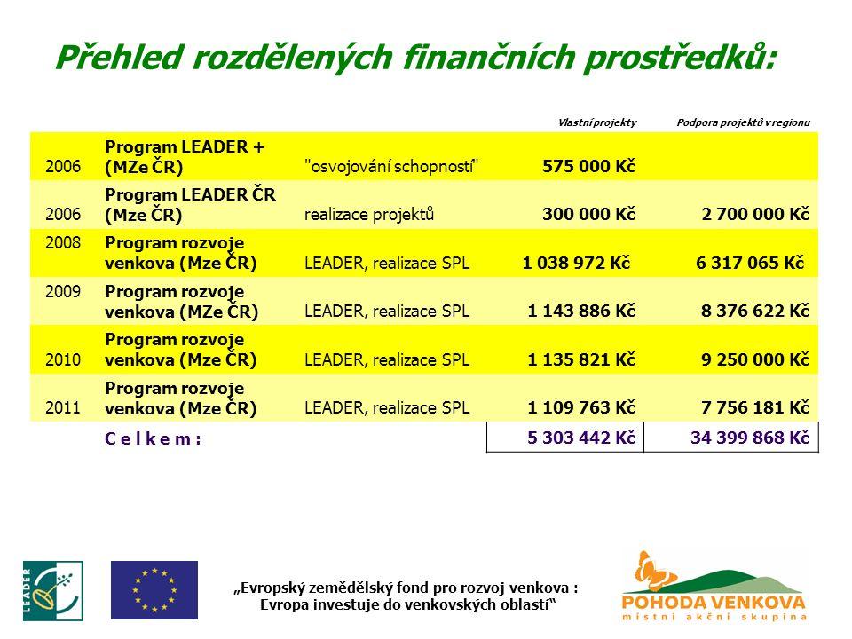 """Přehled rozdělených finančních prostředků: """"Evropský zemědělský fond pro rozvoj venkova : Evropa investuje do venkovských oblastí Vlastní projektyPodpora projektů v regionu 2006 Program LEADER + (MZe ČR) osvojování schopností 575 000 Kč 2006 Program LEADER ČR (Mze ČR)realizace projektů300 000 Kč2 700 000 Kč 2008Program rozvoje venkova (Mze ČR)LEADER, realizace SPL1 038 972 Kč 6 317 065 Kč 2009Program rozvoje venkova (MZe ČR)LEADER, realizace SPL1 143 886 Kč8 376 622 Kč 2010 Program rozvoje venkova (Mze ČR)LEADER, realizace SPL1 135 821 Kč9 250 000 Kč 2011 Program rozvoje venkova (Mze ČR)LEADER, realizace SPL1 109 763 Kč7 756 181 Kč C e l k e m :5 303 442 Kč34 399 868 Kč"""