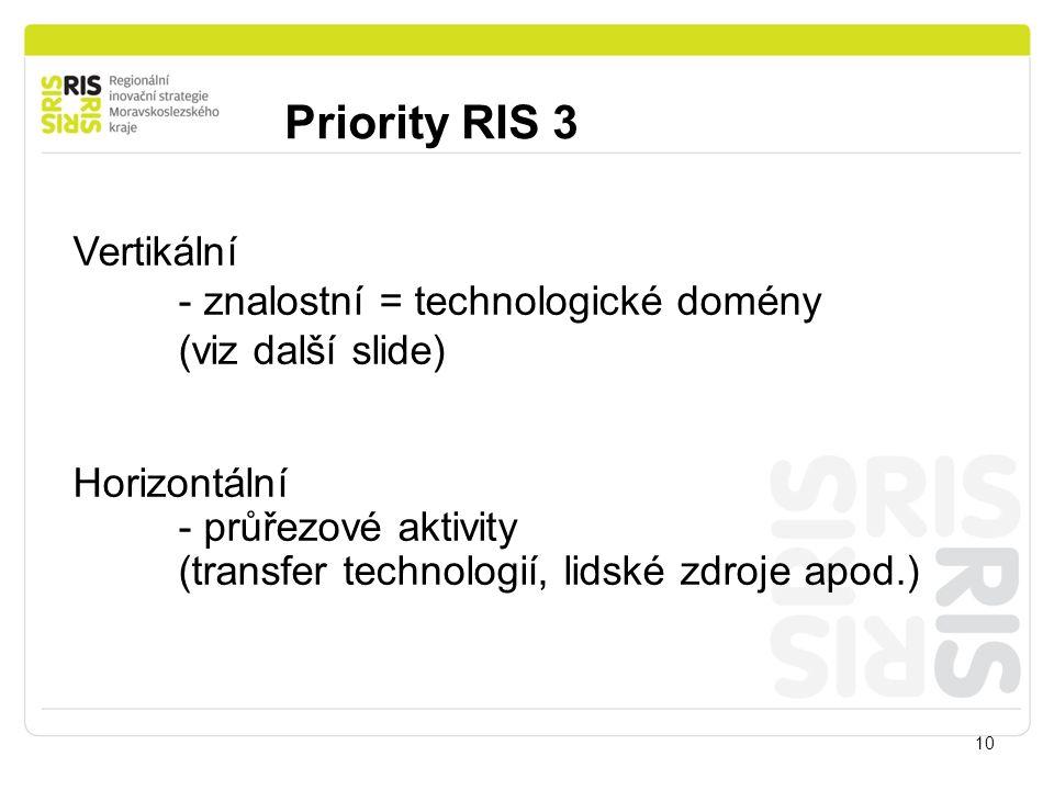 Priority RIS 3 10 Vertikální - znalostní = technologické domény (viz další slide) Horizontální - průřezové aktivity (transfer technologií, lidské zdro