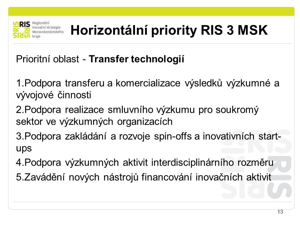 Horizontální priority RIS 3 MSK 13 Prioritní oblast - Transfer technologií 1.Podpora transferu a komercializace výsledků výzkumné a vývojové činnosti 2.Podpora realizace smluvního výzkumu pro soukromý sektor ve výzkumných organizacích 3.Podpora zakládání a rozvoje spin-offs a inovativních start- ups 4.Podpora výzkumných aktivit interdisciplinárního rozměru 5.Zavádění nových nástrojů financování inovačních aktivit
