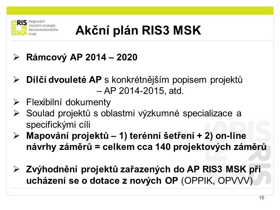 Akční plán RIS3 MSK 16  Rámcový AP 2014 – 2020  Dílčí dvouleté AP s konkrétnějším popisem projektů – AP 2014-2015, atd.  Flexibilní dokumenty  Sou