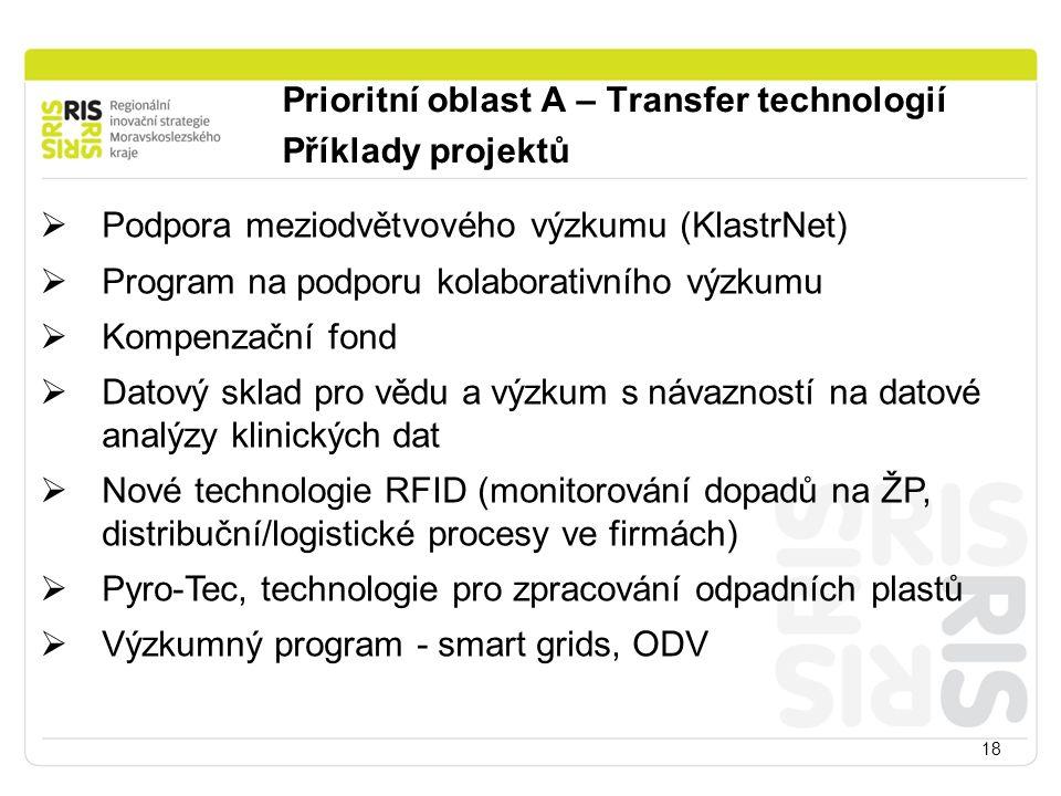 18  Podpora meziodvětvového výzkumu (KlastrNet)  Program na podporu kolaborativního výzkumu  Kompenzační fond  Datový sklad pro vědu a výzkum s návazností na datové analýzy klinických dat  Nové technologie RFID (monitorování dopadů na ŽP, distribuční/logistické procesy ve firmách)  Pyro-Tec, technologie pro zpracování odpadních plastů  Výzkumný program - smart grids, ODV Prioritní oblast A – Transfer technologií Příklady projektů