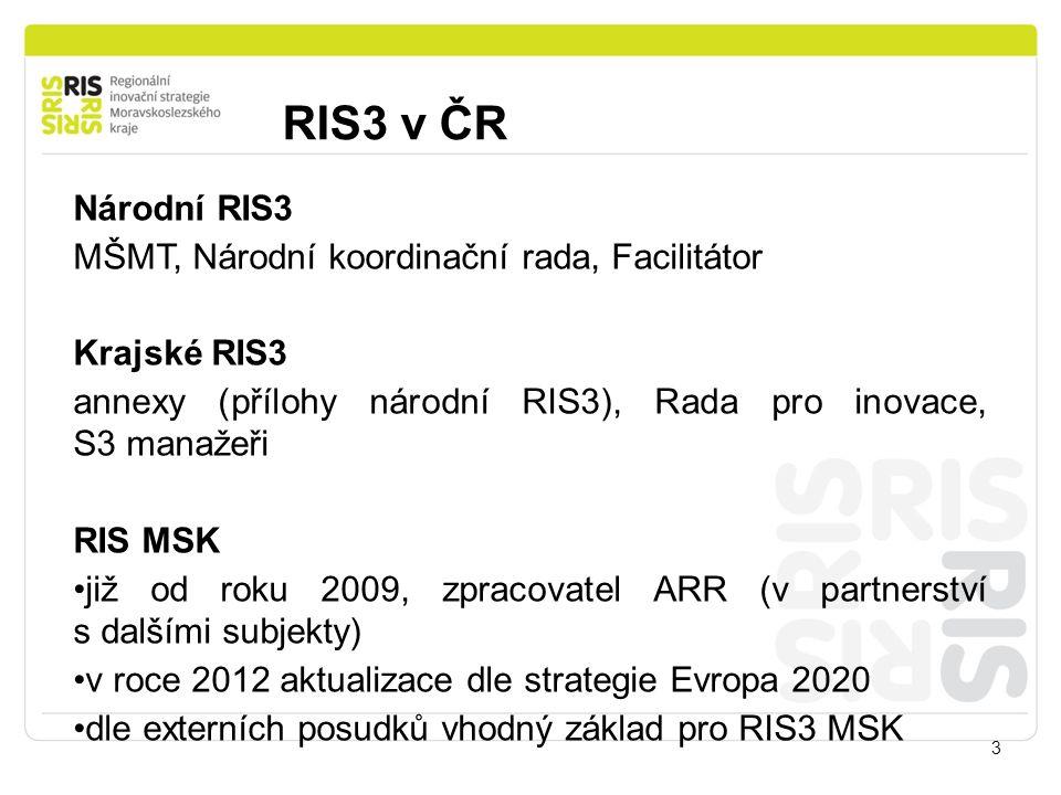 RIS3 v ČR 3 Národní RIS3 MŠMT, Národní koordinační rada, Facilitátor Krajské RIS3 annexy (přílohy národní RIS3), Rada pro inovace, S3 manažeři RIS MSK již od roku 2009, zpracovatel ARR (v partnerství s dalšími subjekty) v roce 2012 aktualizace dle strategie Evropa 2020 dle externích posudků vhodný základ pro RIS3 MSK