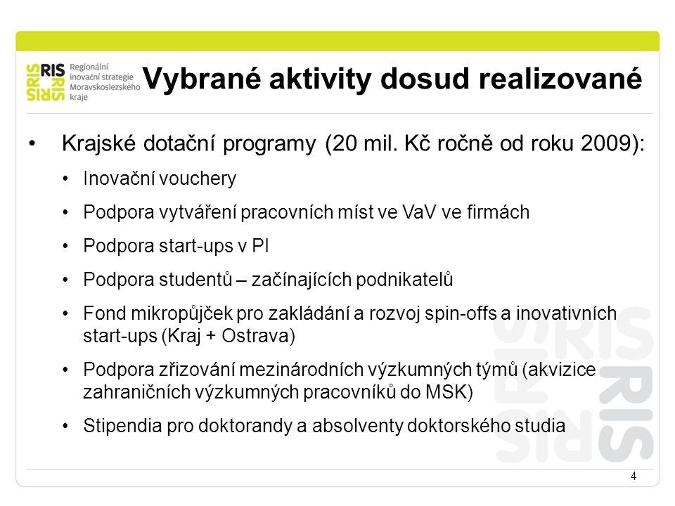 Vybrané aktivity dosud realizované 4 Krajské dotační programy (20 mil. Kč ročně od roku 2009): Inovační vouchery Podpora vytváření pracovních míst ve