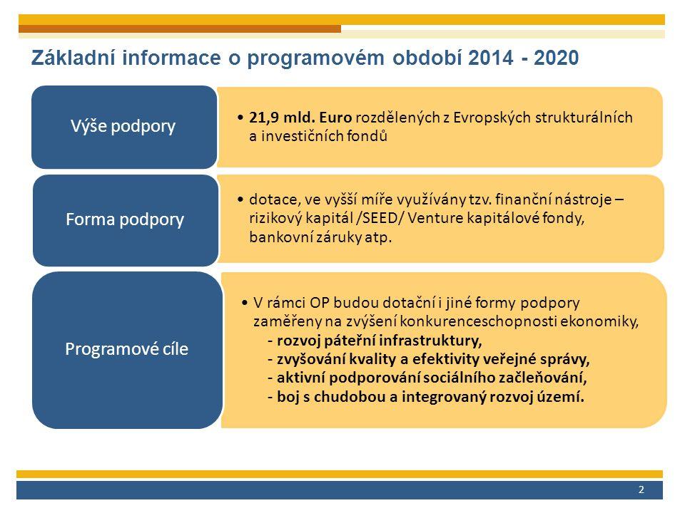 2 Základní informace o programovém období 2014 - 2020 21,9 mld.
