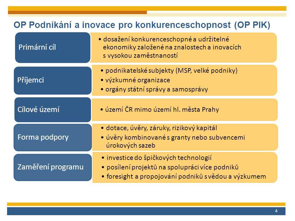 4 OP Podnikání a inovace pro konkurenceschopnost (OP PIK) dosažení konkurenceschopné a udržitelné ekonomiky založené na znalostech a inovacích s vysokou zaměstnaností Primární cíl podnikatelské subjekty (MSP, velké podniky) výzkumné organizace orgány státní správy a samosprávy Příjemci území ČR mimo území hl.