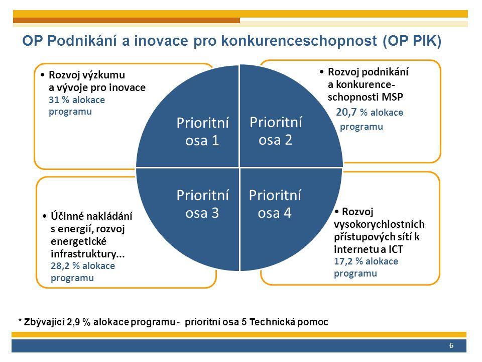 6 OP Podnikání a inovace pro konkurenceschopnost (OP PIK) Prioritní osa 2 Rozvoj vysokorychlostních přístupových sítí k internetu a ICT 17,2 % alokace programu Účinné nakládání s energií, rozvoj energetické infrastruktury...