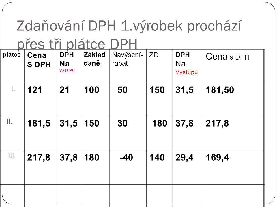 Zdaňování DPH 1.výrobek prochází přes tři plátce DPH plátce Cena S DPH DPH Na VSTUPU Základ daně Navýšení- rabat ZDDPH Na Výstupu Cena s DPH I. 121211