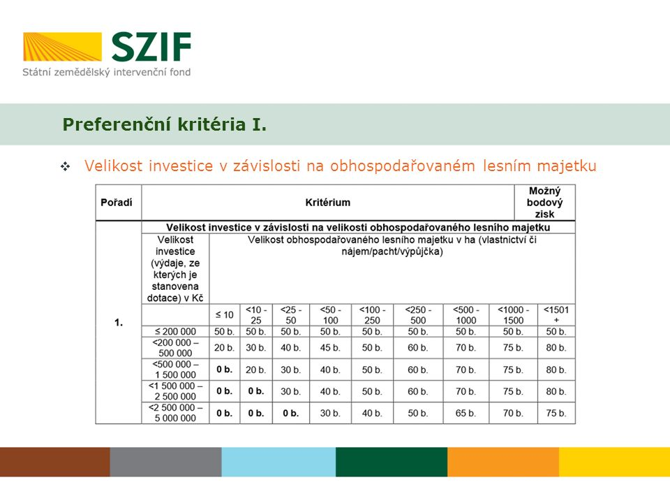 Preferenční kritéria I.  Velikost investice v závislosti na obhospodařovaném lesním majetku
