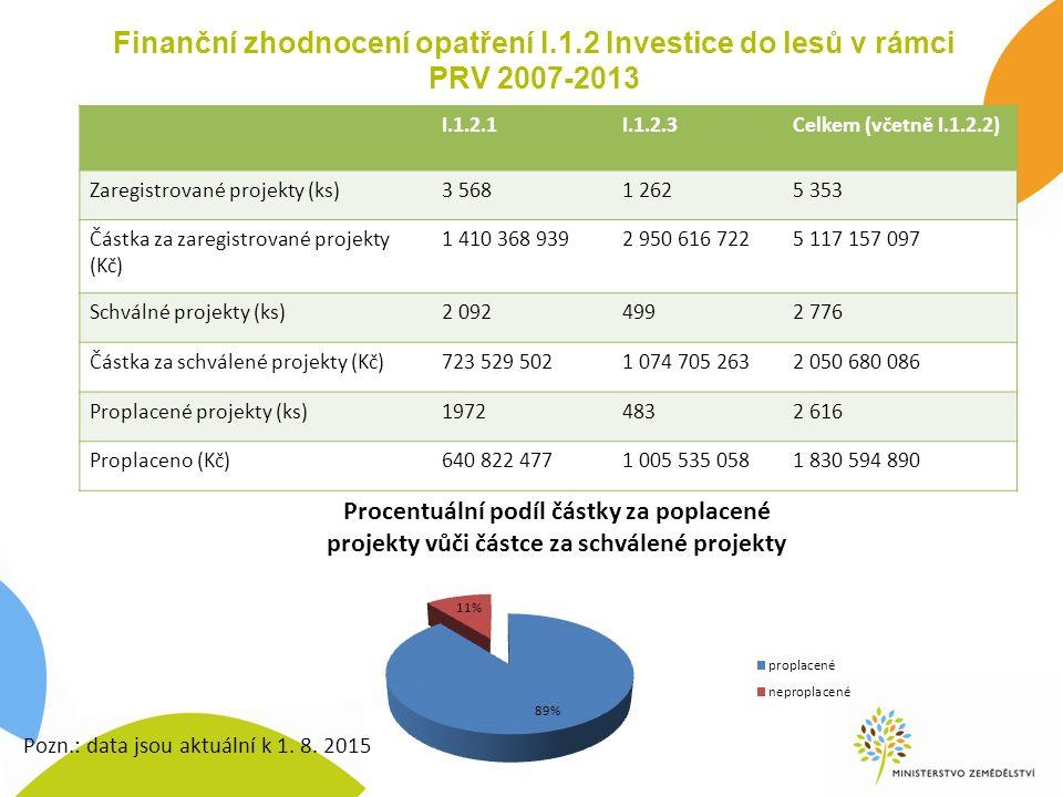 Finanční zhodnocení opatření I.1.2 Investice do lesů v rámci PRV 2007-2013 I.1.2.1I.1.2.3Celkem (včetně I.1.2.2) Zaregistrované projekty (ks)3 5681 26