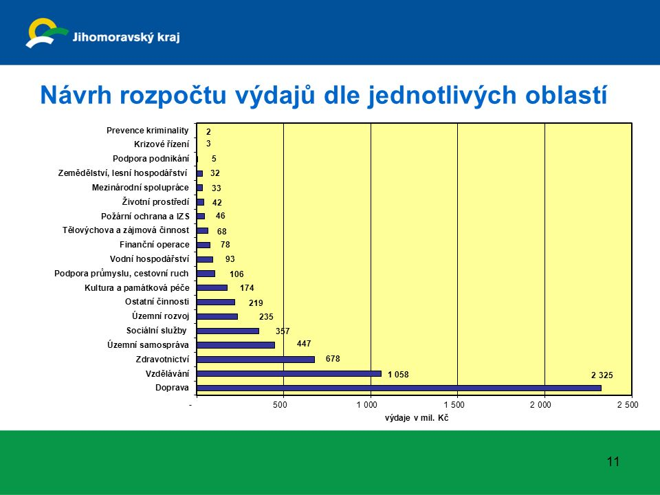 Návrh rozpočtu výdajů dle jednotlivých oblastí 11