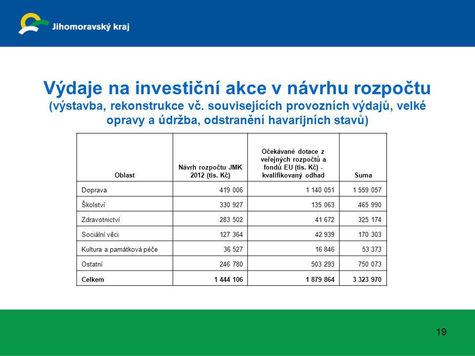 Výdaje na investiční akce v návrhu rozpočtu (výstavba, rekonstrukce vč.