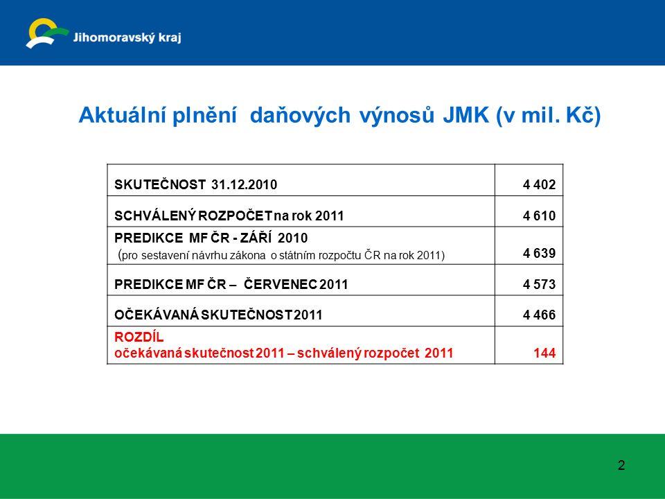 Aktuální plnění daňových výnosů JMK (v mil.