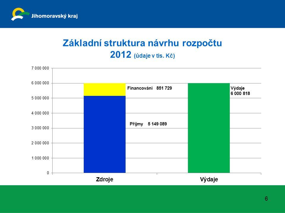 Základní struktura návrhu rozpočtu 2012 (údaje v tis. Kč) 6