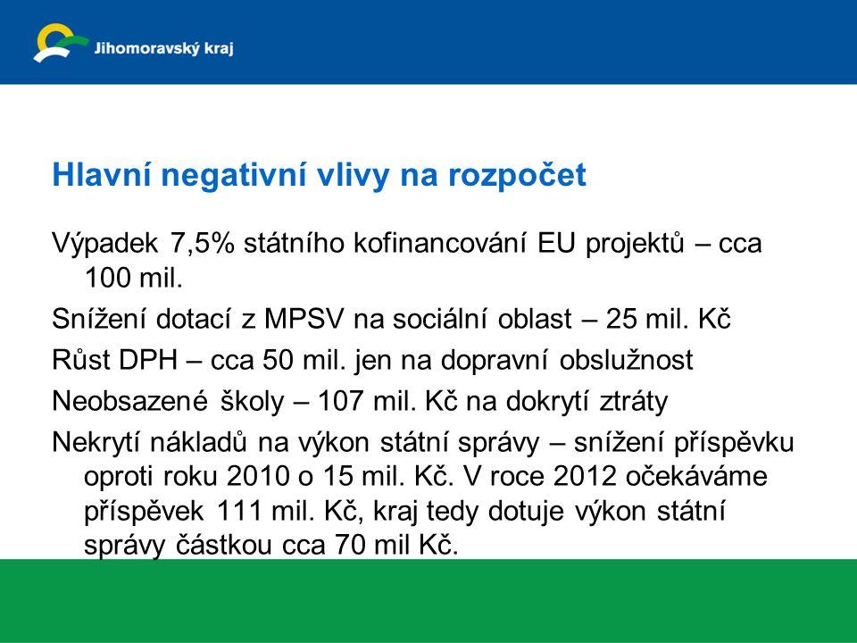 Hlavní negativní vlivy na rozpočet Výpadek 7,5% státního kofinancování EU projektů – cca 100 mil.
