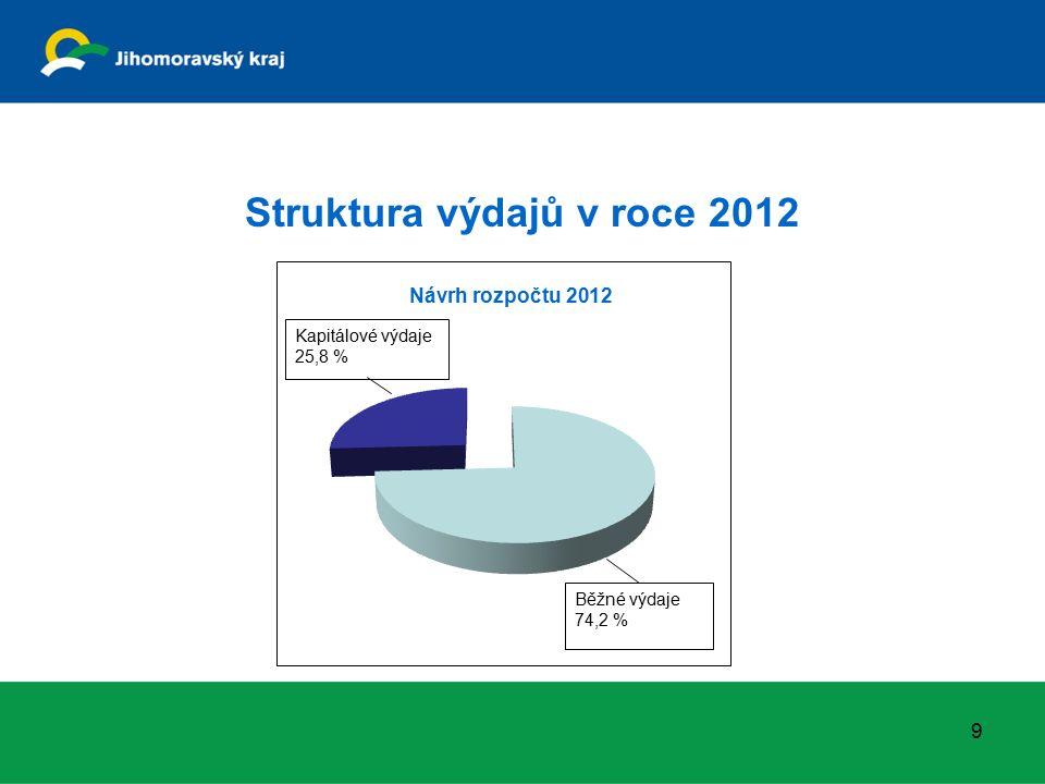 Výdaje na dotační programy v návrhu rozpočtu v jednotlivých oblastech (292 207 tis.